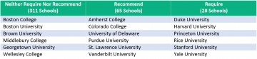 001 Chart2 Colleges That Require Sat Essay Fascinating College Board Schools 2019 360