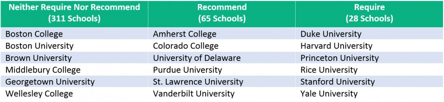 001 Chart2 Colleges That Require Sat Essay Fascinating College Board Schools 2019