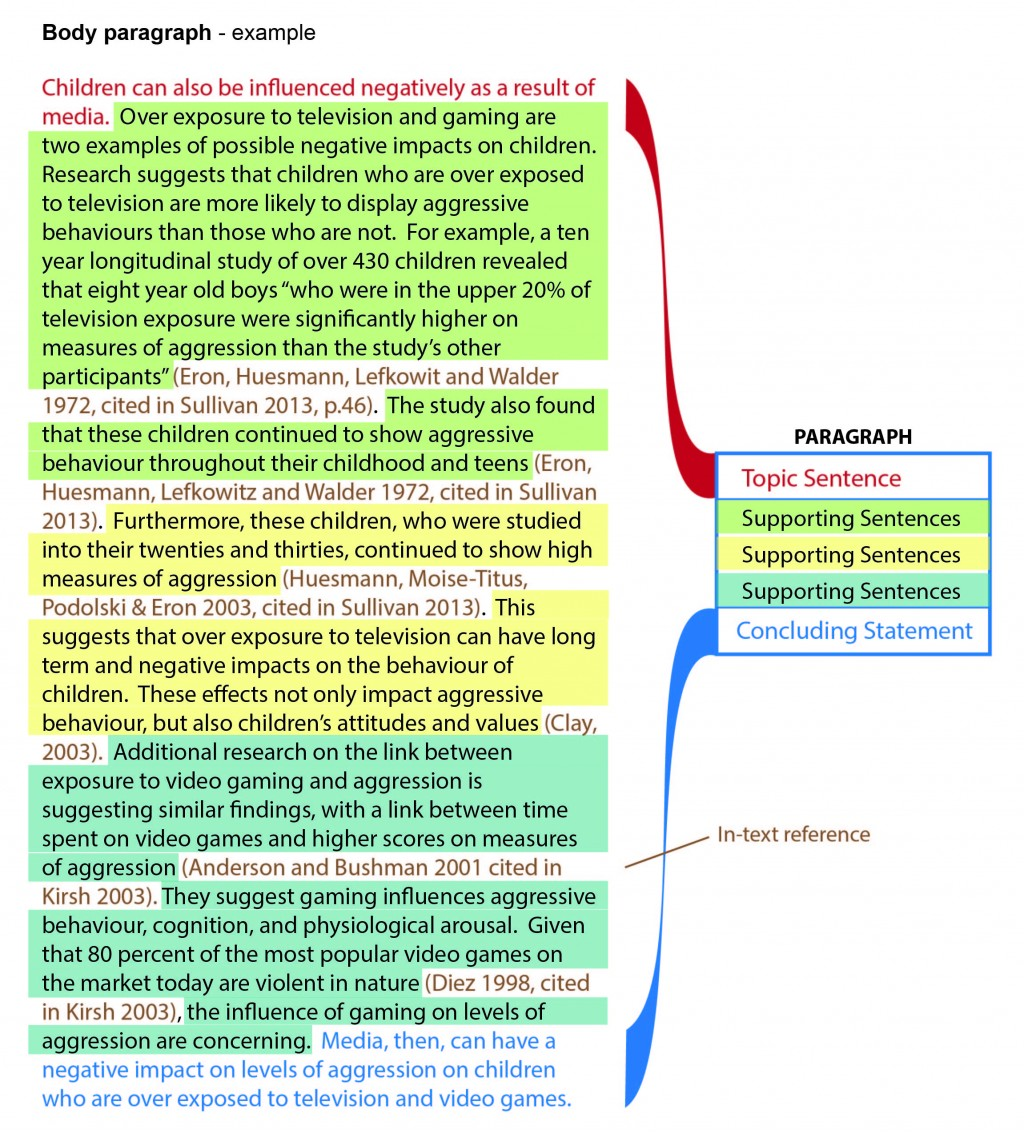 001 Essay Example Paragraph Magnificent Body Conclusion Topic Sentence Template Large