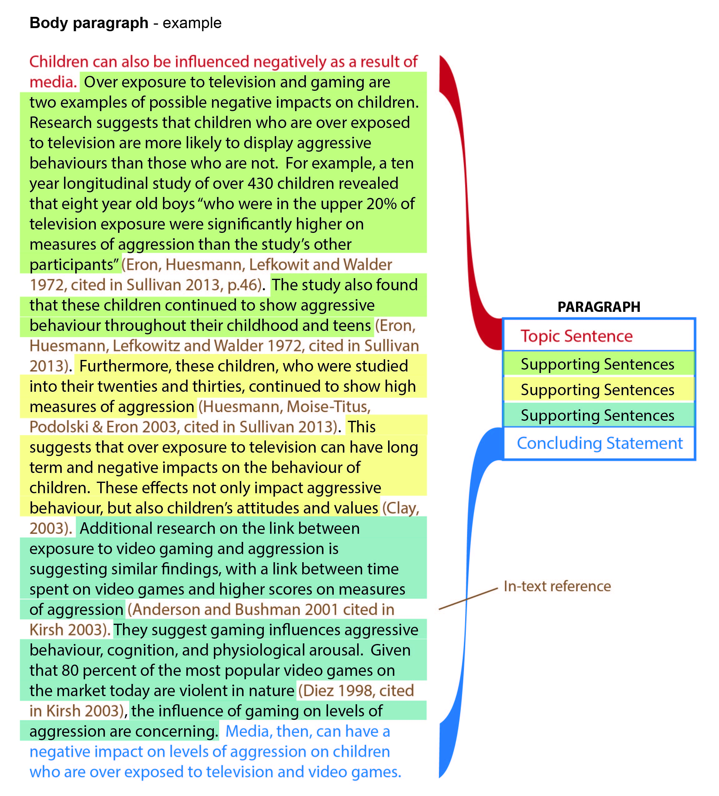 001 Essay Example Paragraph Magnificent Body Conclusion Topic Sentence Template Full