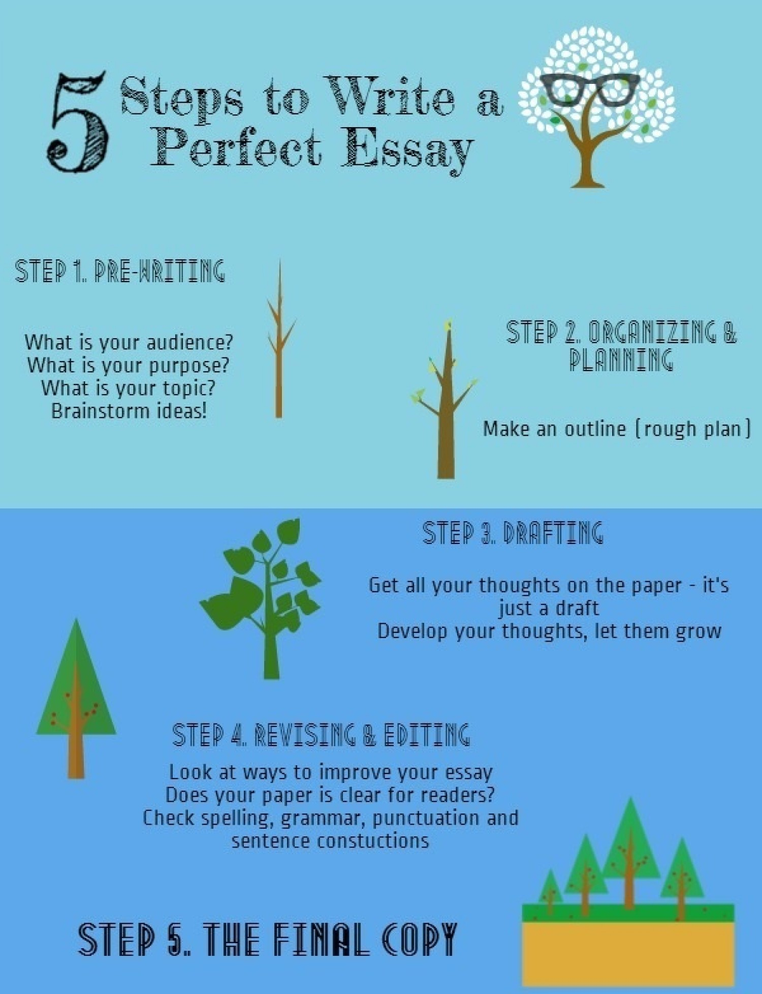 001 How To Write Perfect Essay Example Steps 547da311ad70a W1500 Remarkable A For College Good Admissions The Ged Test Full