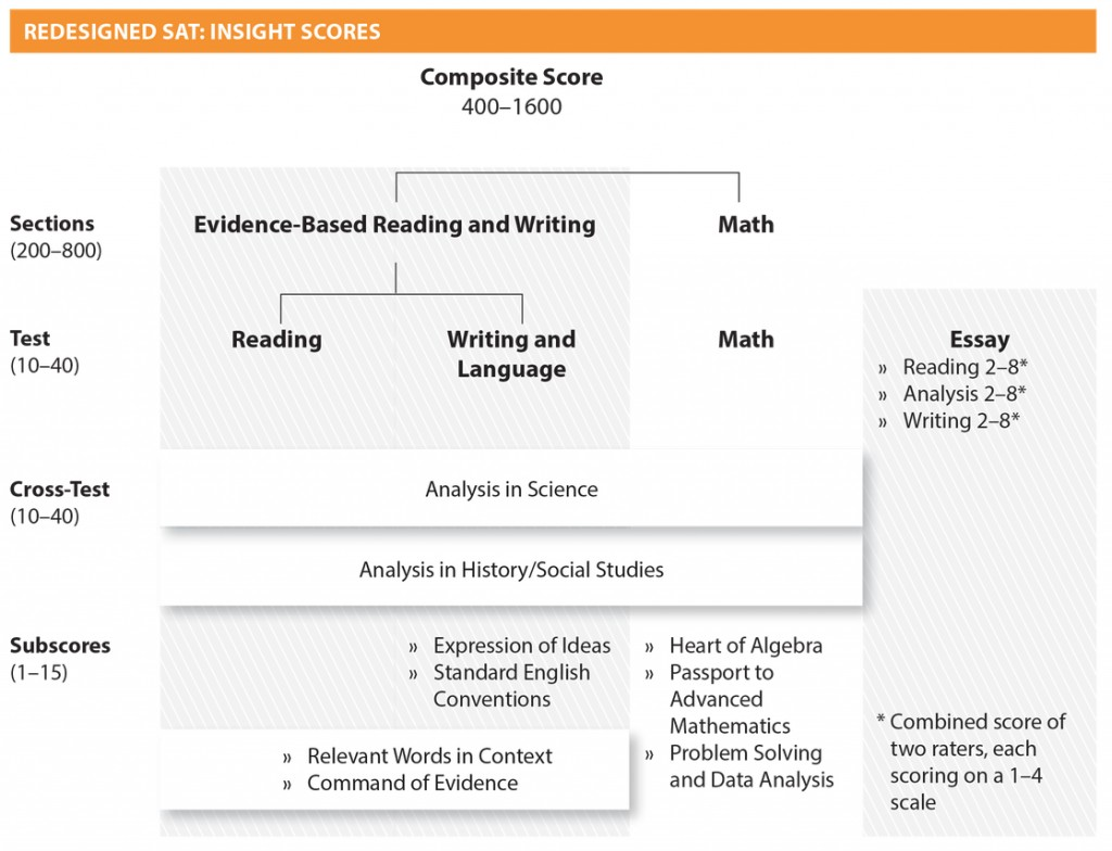 001 New Sat Essay Score Imposing Average Perfect Large