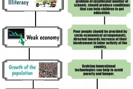 001 Problem Of Poverty Essay Wondrous In India And Solution