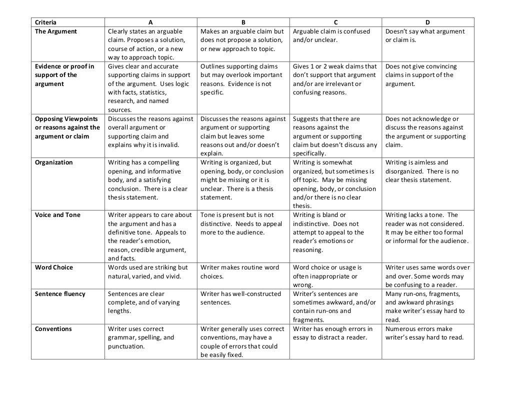 argumentative essay rubric grade 8