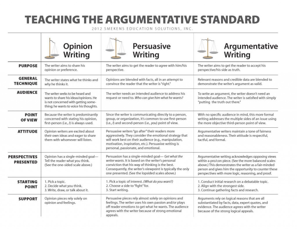001 Teaching The Argumetative Standardo Persuasive Vs Argumentative Essay Awful Are And Essays Same Differentiate Large