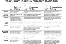 001 Teaching The Argumetative Standardo Persuasive Vs Argumentative Essay Awful Are And Essays Same Differentiate