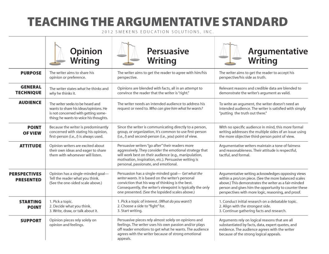 001 Teaching The Argumetative Standardo Persuasive Vs Argumentative Essay Awful Are And Essays Same Differentiate Full
