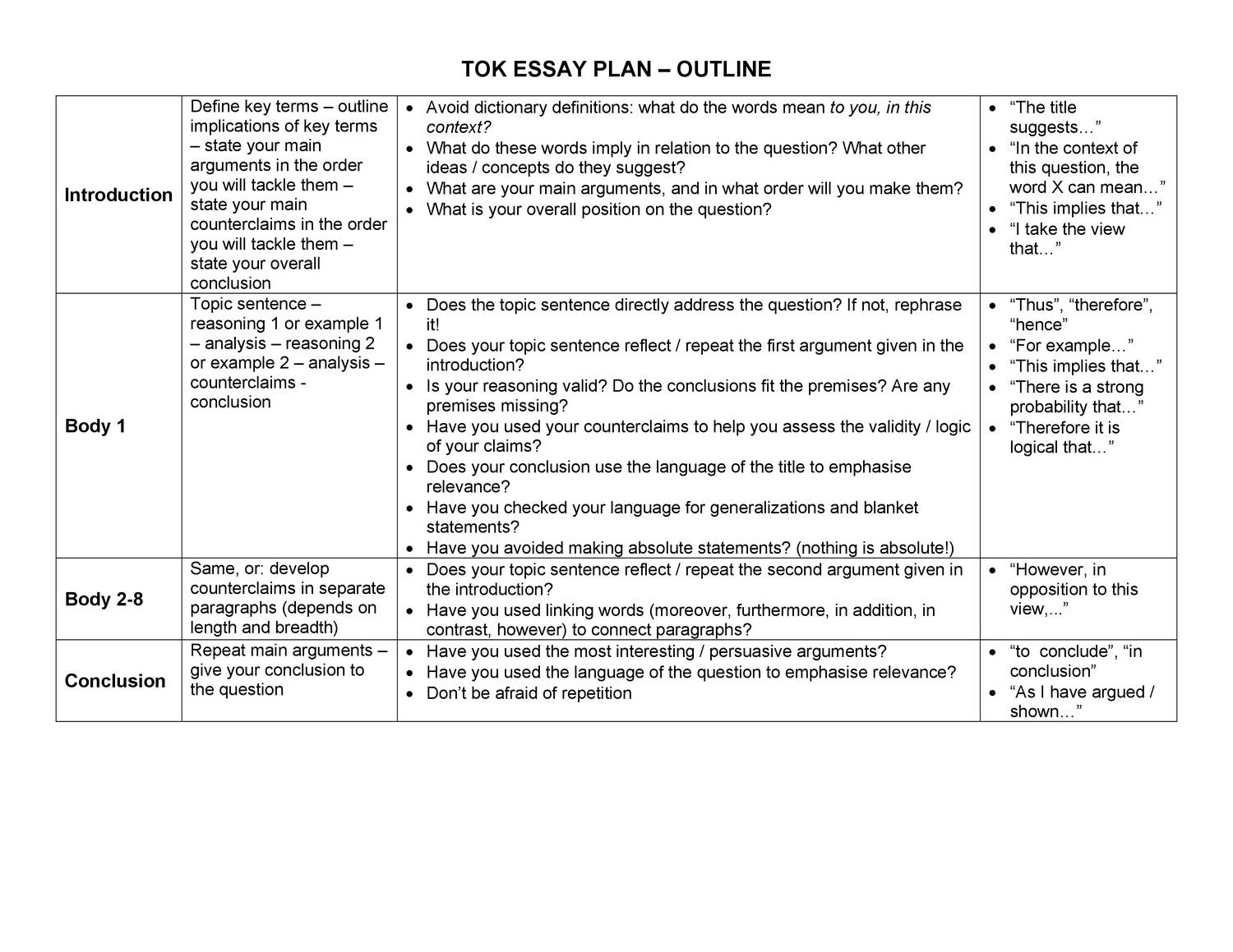 001 Tok Essay Plan Example Unforgettable Outline 2018 Pdf Full