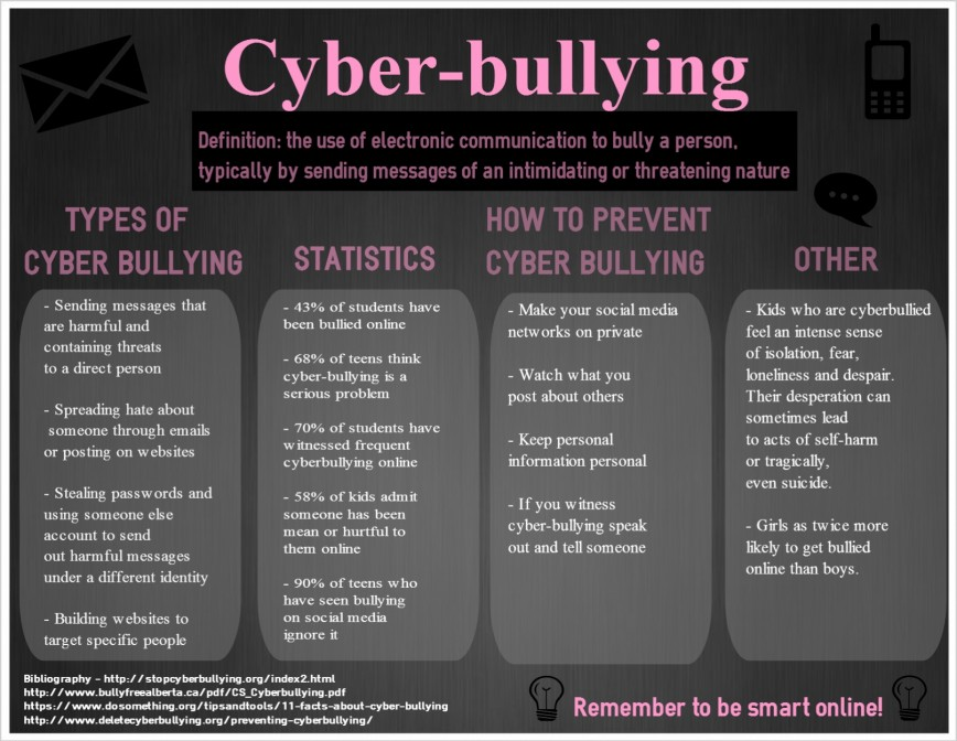 002 Cyberbullying Essay Example Argumentative On Cyber Fearsome Bullying Examples Short