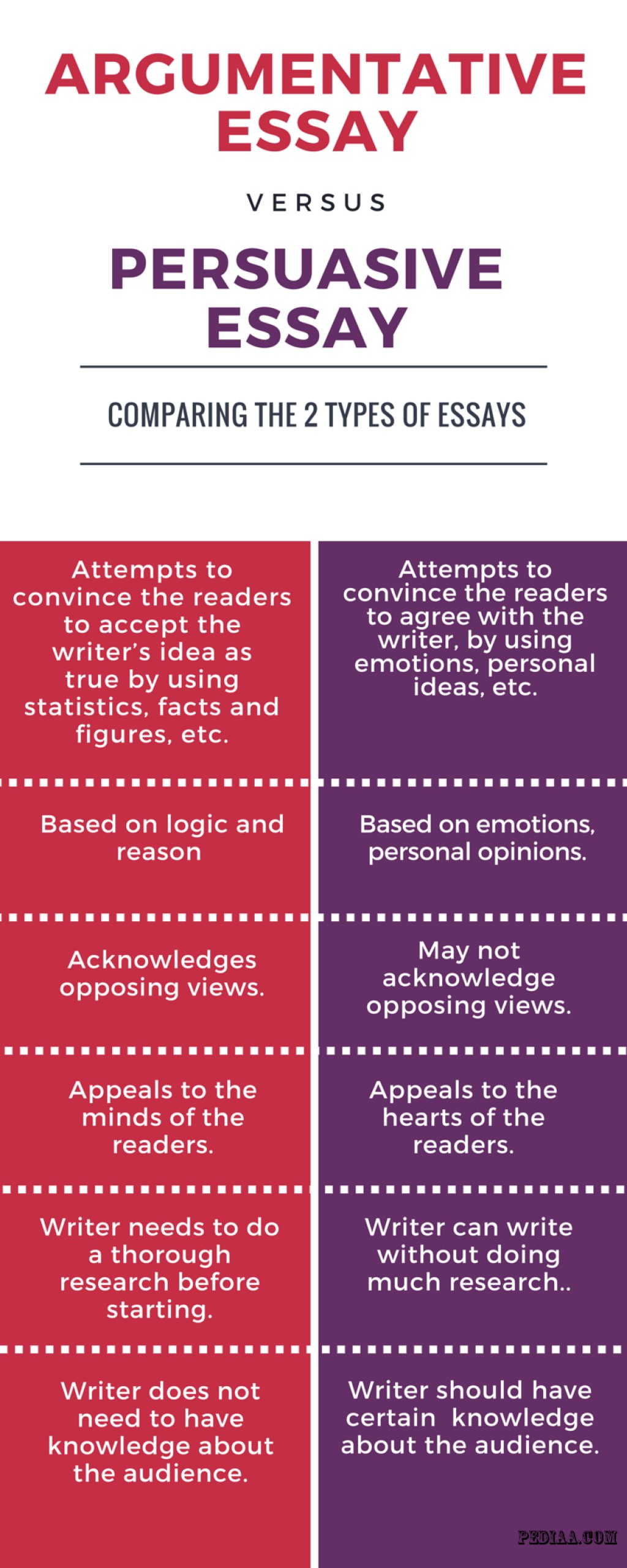 002 Difference Between Argumentative And Persuasive Essay Example Awful Vs Are Essays The Same Differentiate Large