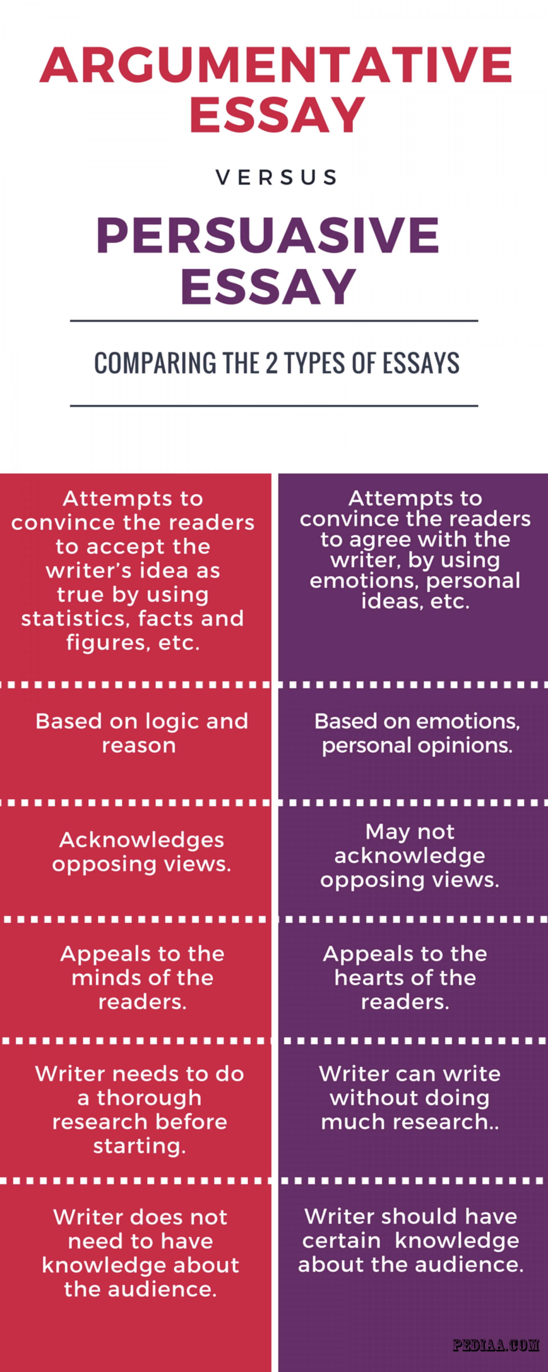 002 Difference Between Argumentative And Persuasive Essay Example Awful Vs Are Essays The Same Differentiate 1920