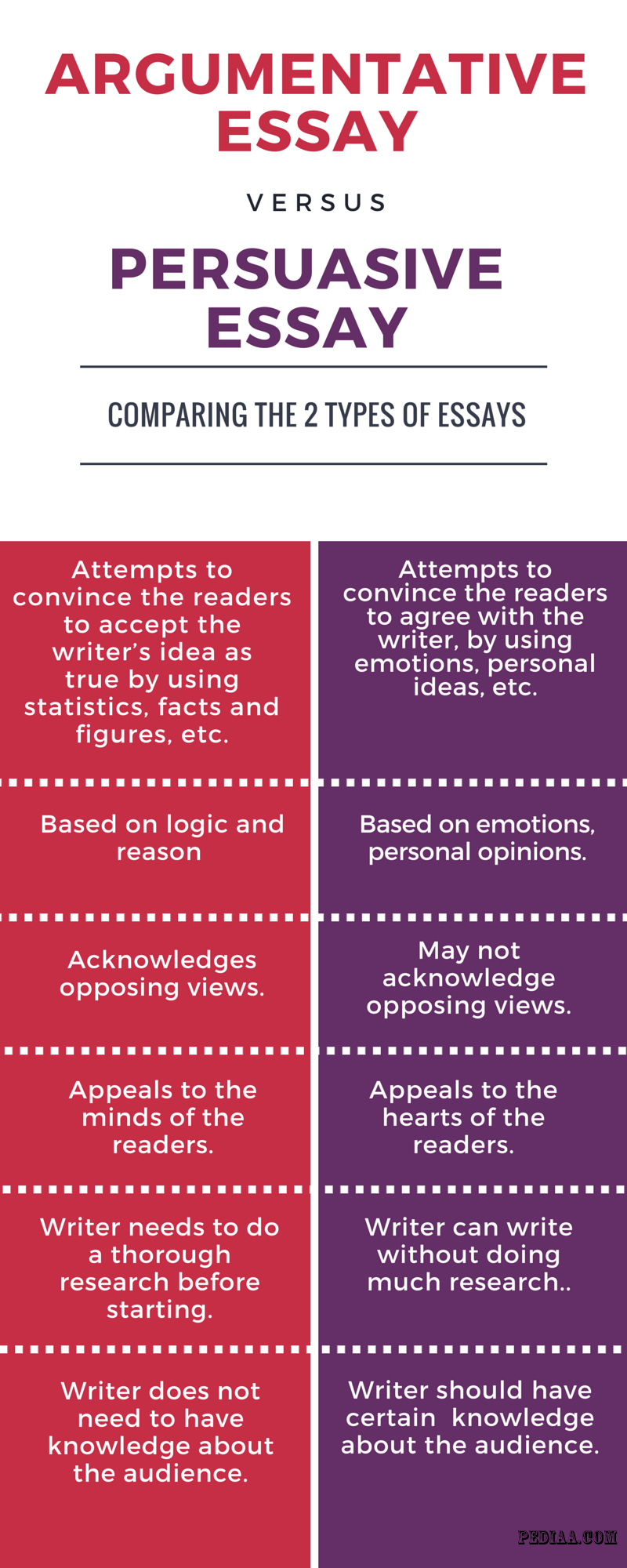 002 Difference Between Argumentative And Persuasive Essay Example Awful Vs Are Essays The Same Differentiate Full