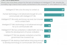 002 Do Aliens Exist Persuasive Essay Yougov You Are Not Alone Most People Believe That Beautiful