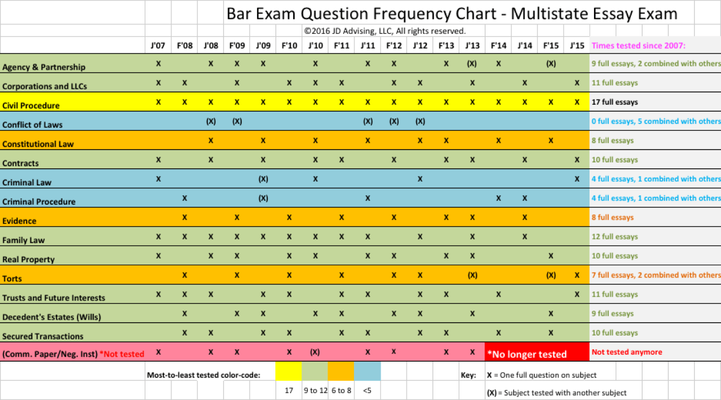 002 Essay Example Bar Essays Mee Chart Incredible Baressays Coupon Code Baressays.com Ny Predictions Full