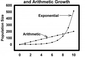 002 Essay Example Malthusgrowthcurves Jpg Thomas Malthus An On The Principle Of Marvelous Population Summary Analysis Argued In His (1798) That