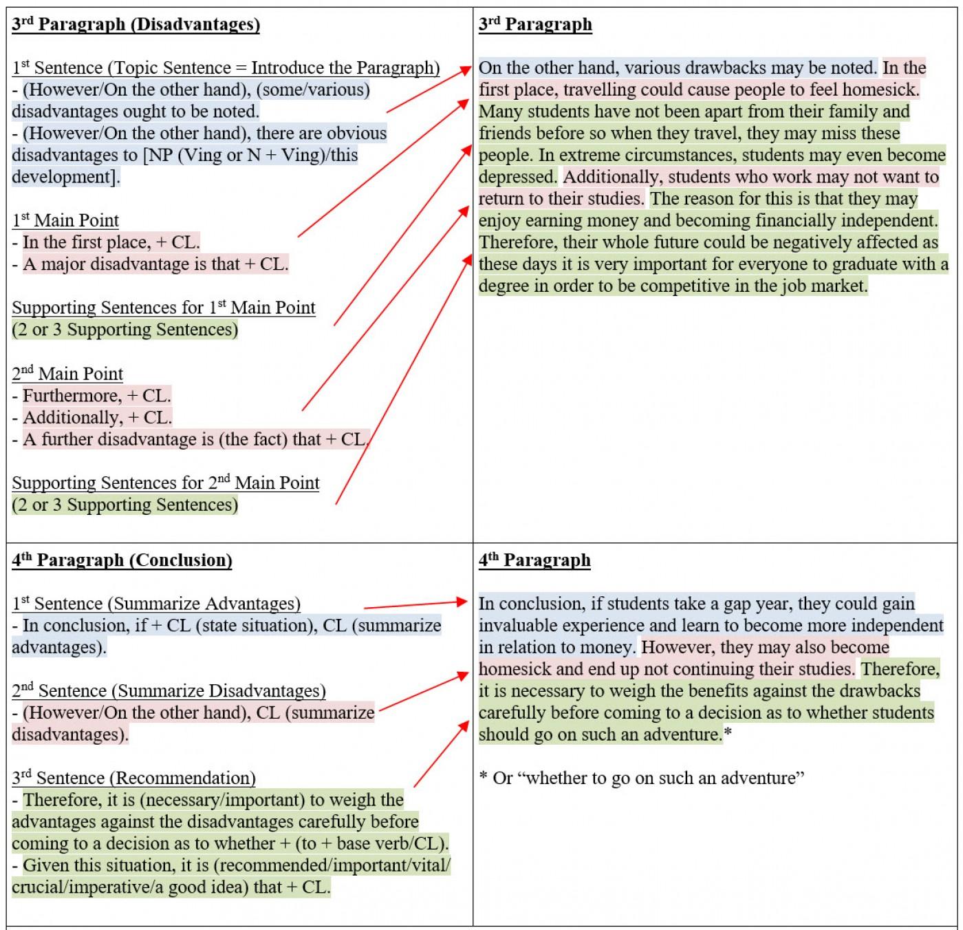 001 Essay Organization Tips L Thatsnotus