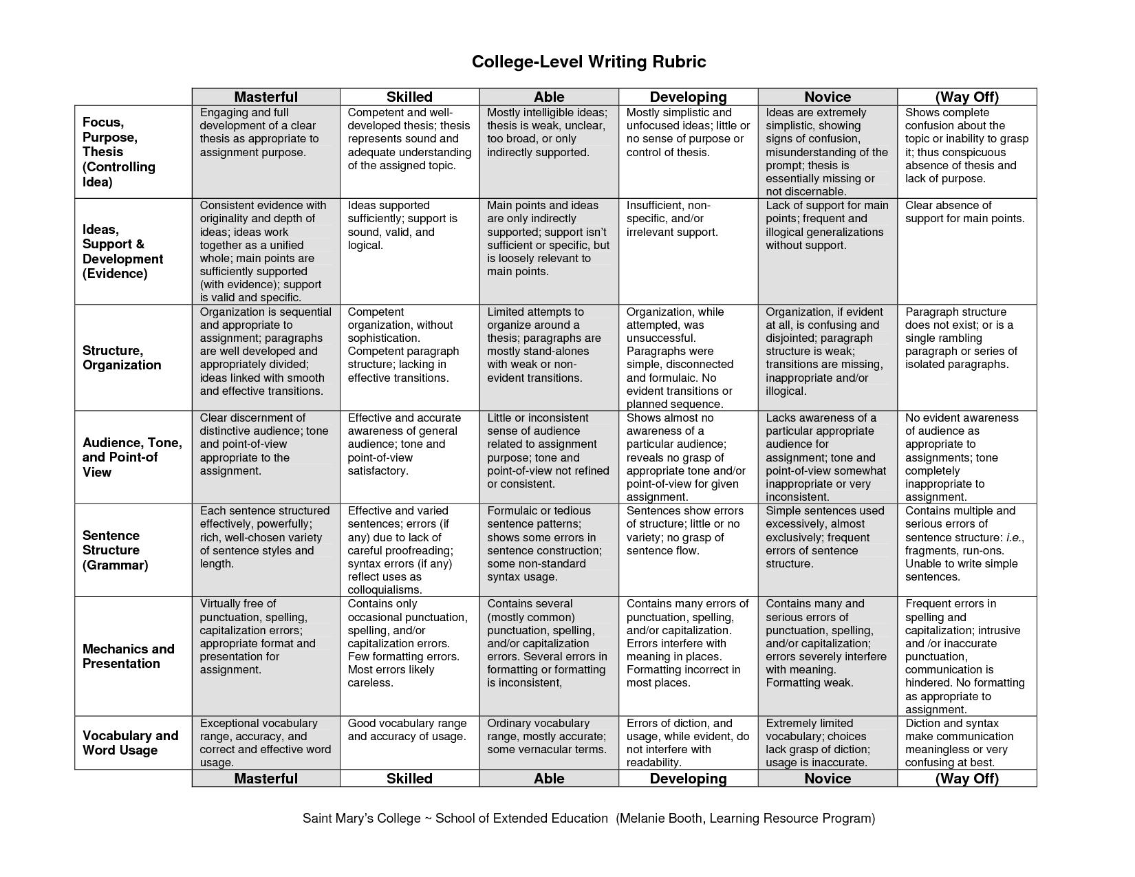 002 Essay Rubric College Wonderful Board Narrative Writing Persuasive Full