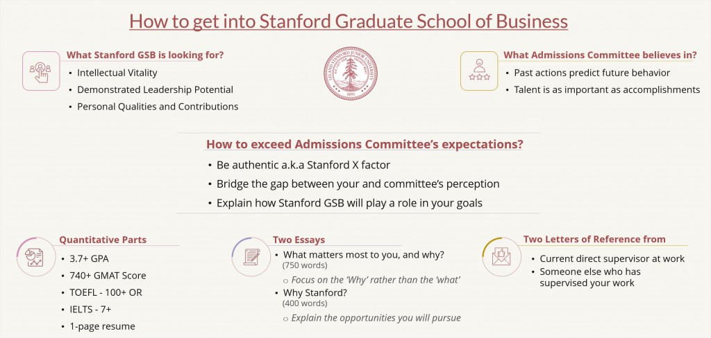 002 How To Get Into Stanford Gsb Mba Program Essay Top Examples Essays Samples Large