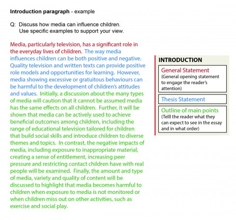 002 Introduction In Essay Writing Stirring Importance Of Paragraph Types Pdf 480
