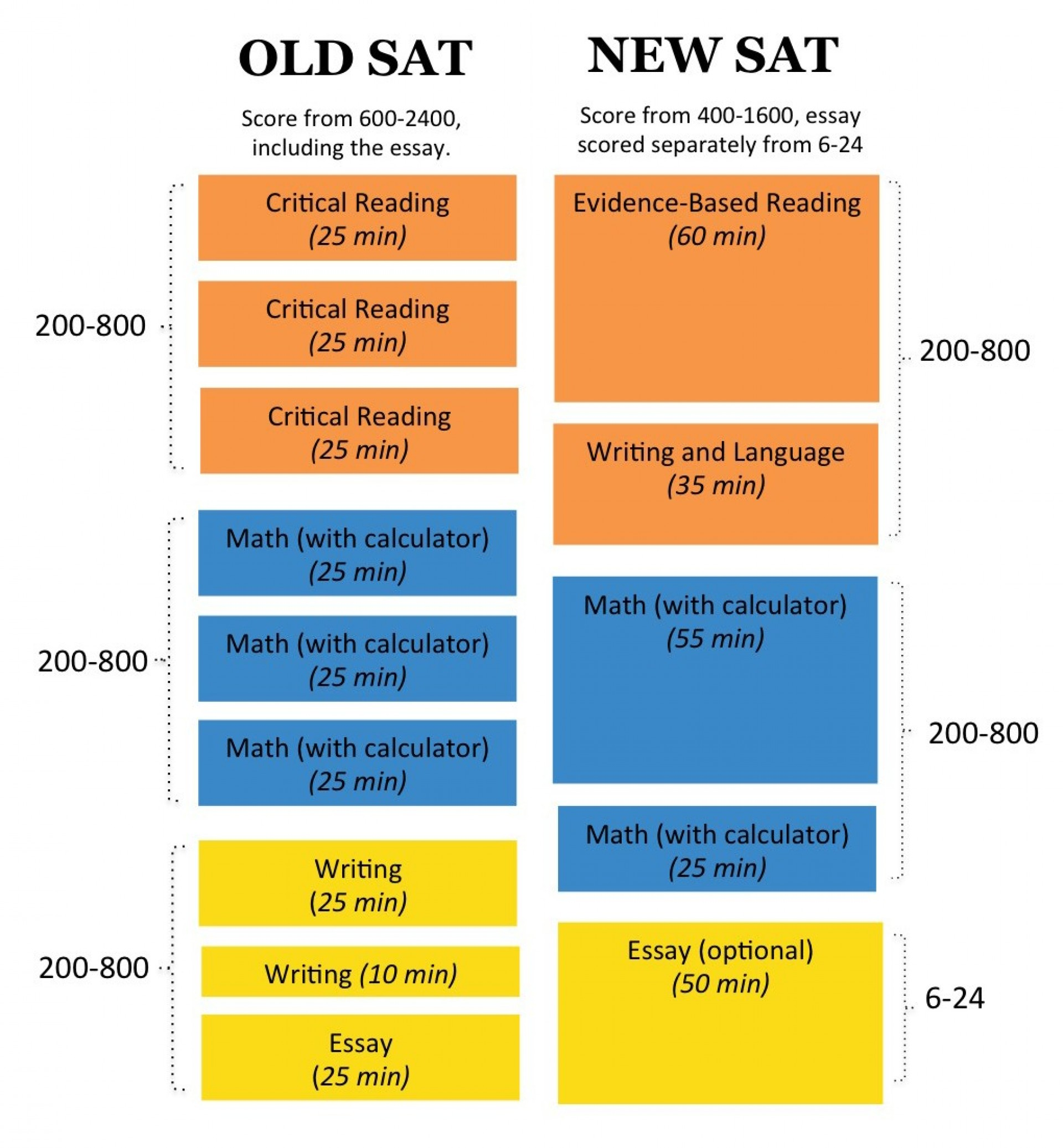 002 New Sat Essay Score Example Range What Is The Average How To Practice Writing Slide1 Prepare Imposing Perfect 1920