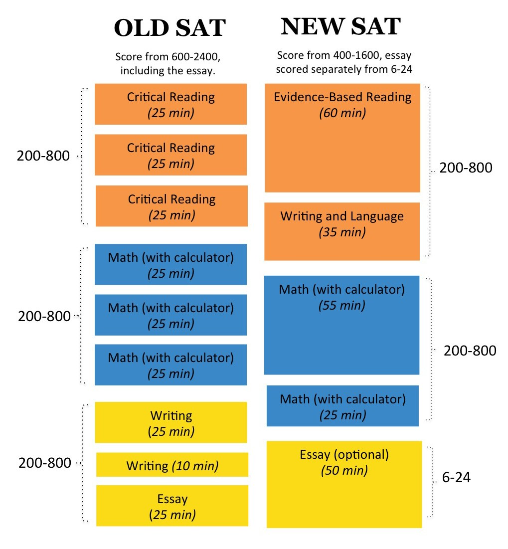 002 Sat Essay Percentiles Example Slide Writing