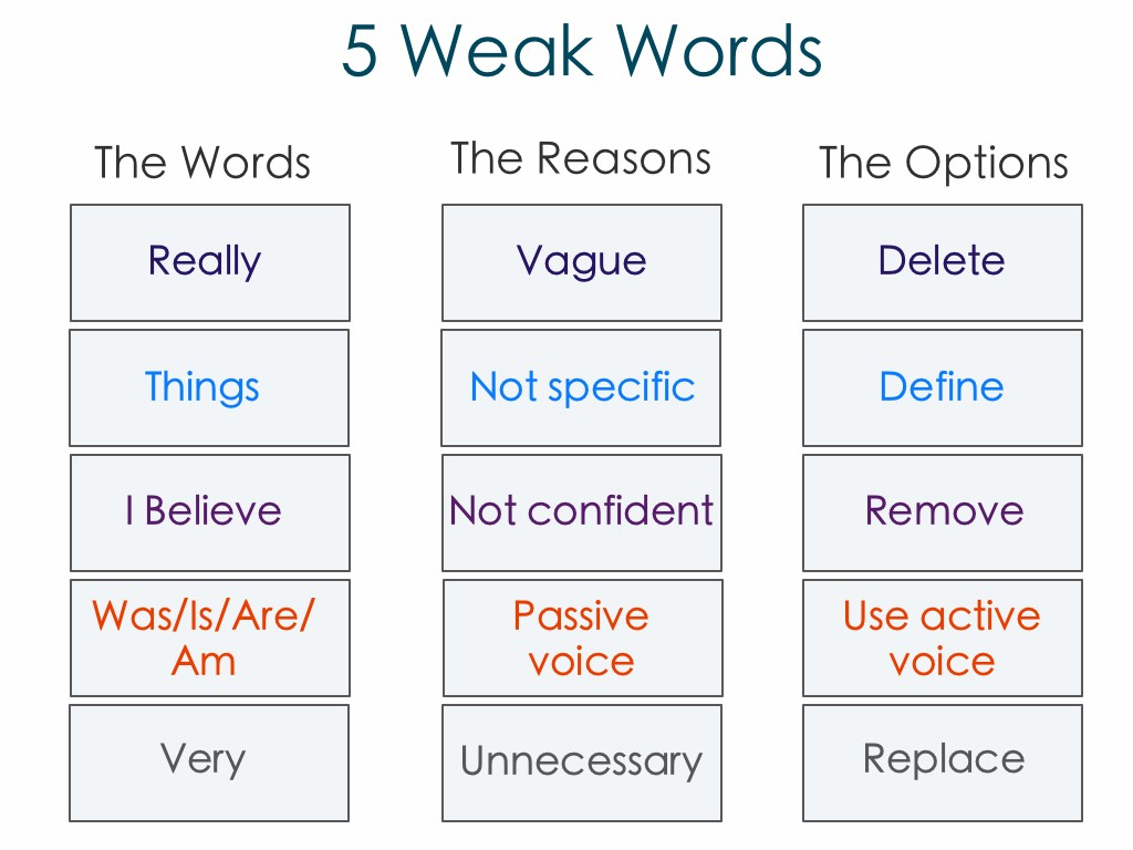 002 Weak Words To Not Use In Essays Essay Unique Persuasive An Expository Large