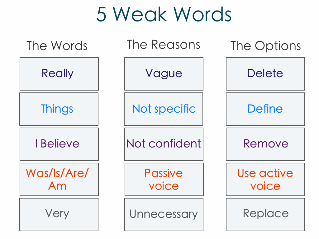002 Weak Words To Not Use In Essays Essay Unique Persuasive An Expository Full