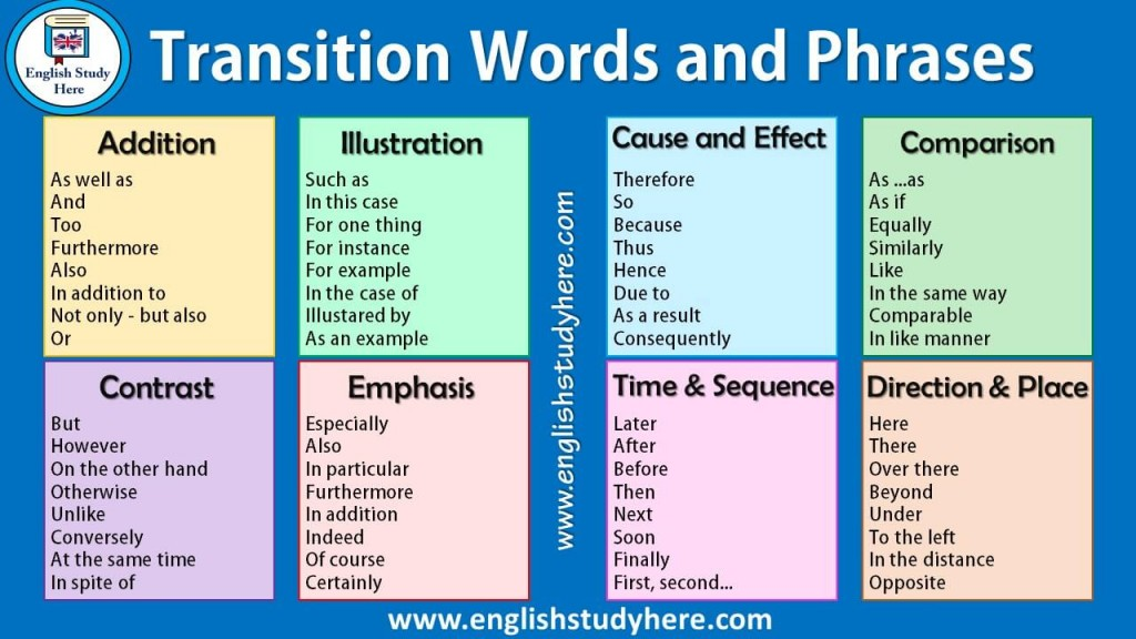 003 Another Word For However In An Essay Example Transition Words Awful Large