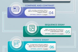 003 Different Essay Types And Formats Structure Incredible Pdf Organizational