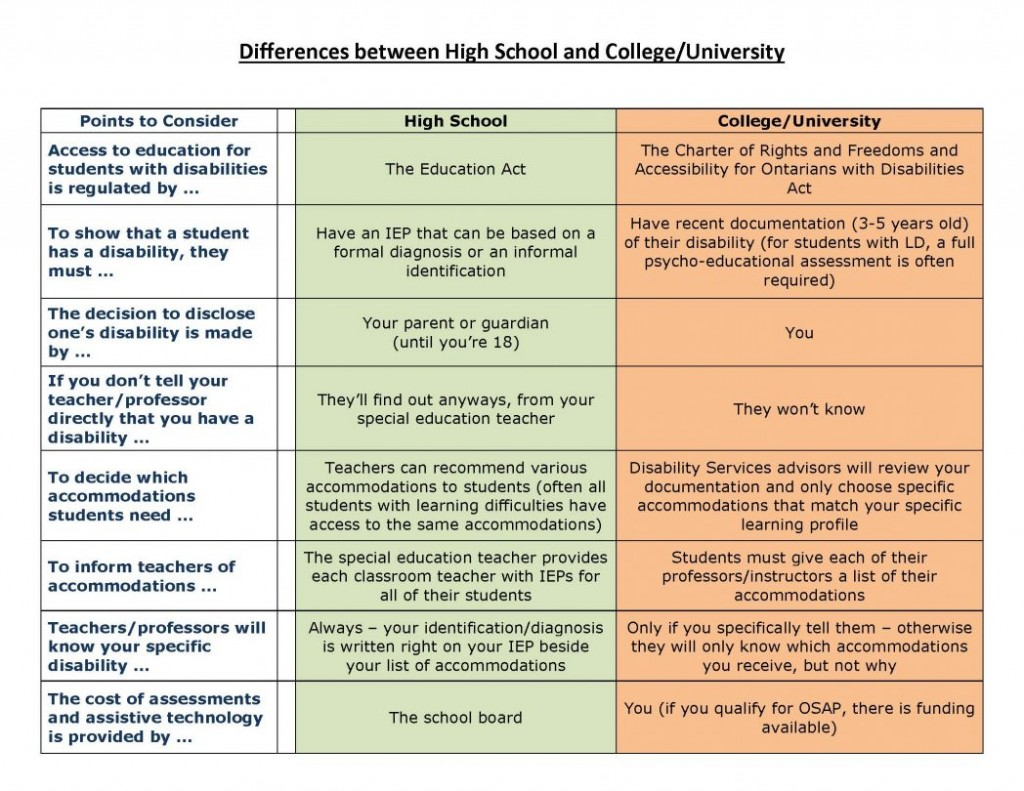 003 Essay Example Differences Between Highschool And College Vs High School Compare Contrast On Chart Of Univer Comparison Life Shocking Large