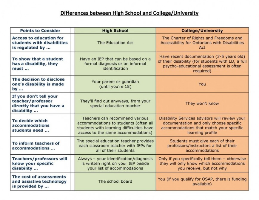 003 Essay Example Differences Between Highschool And College Vs High School Compare Contrast On Chart Of Univer Comparison Life Shocking Difference