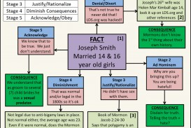 003 Essay Example Lds Org Essays Wondrous Lds.org On Polygamy