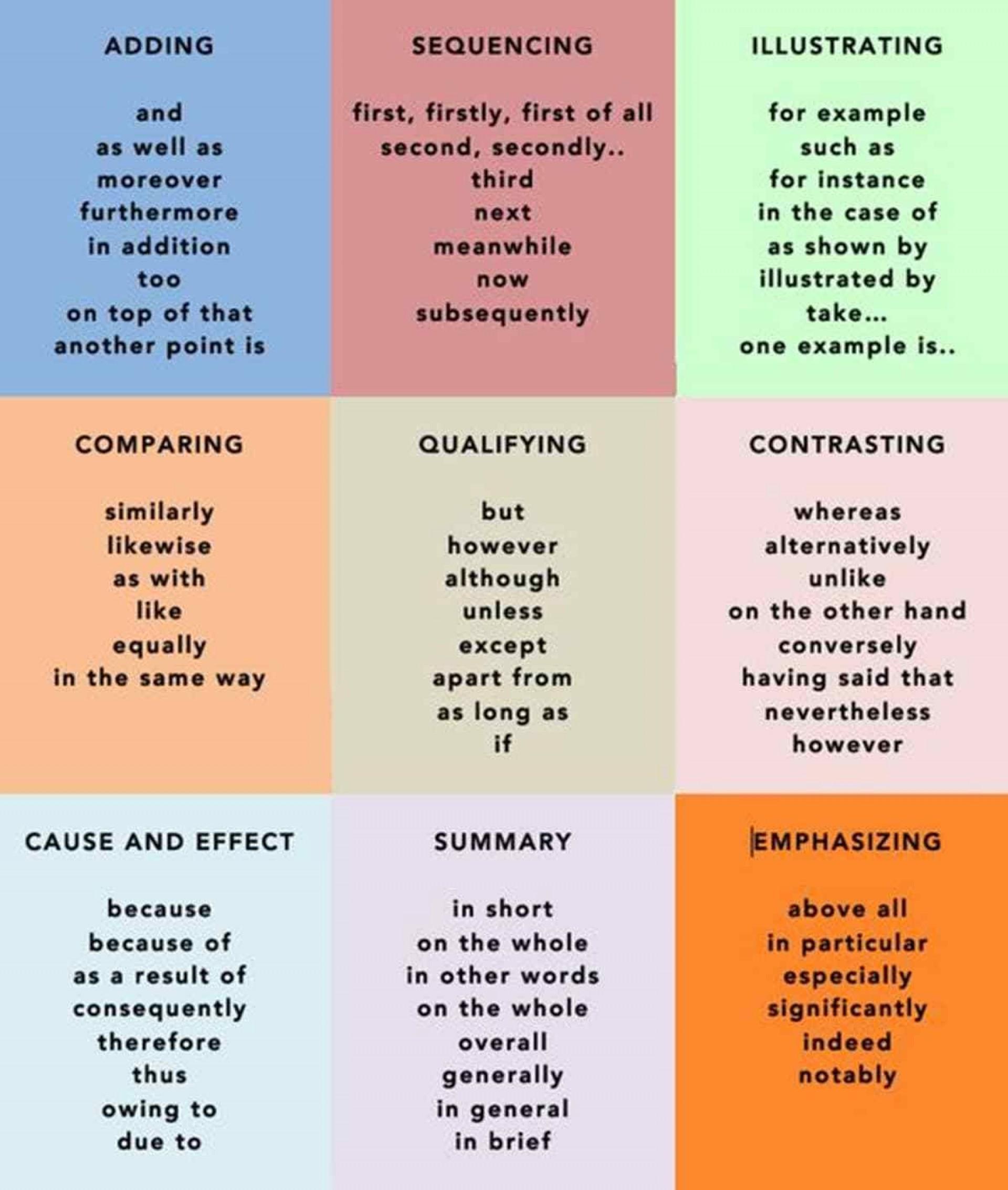003 Essay Example Linking Sentences Exceptional Persuasive Sentence Words Paragraph 1920