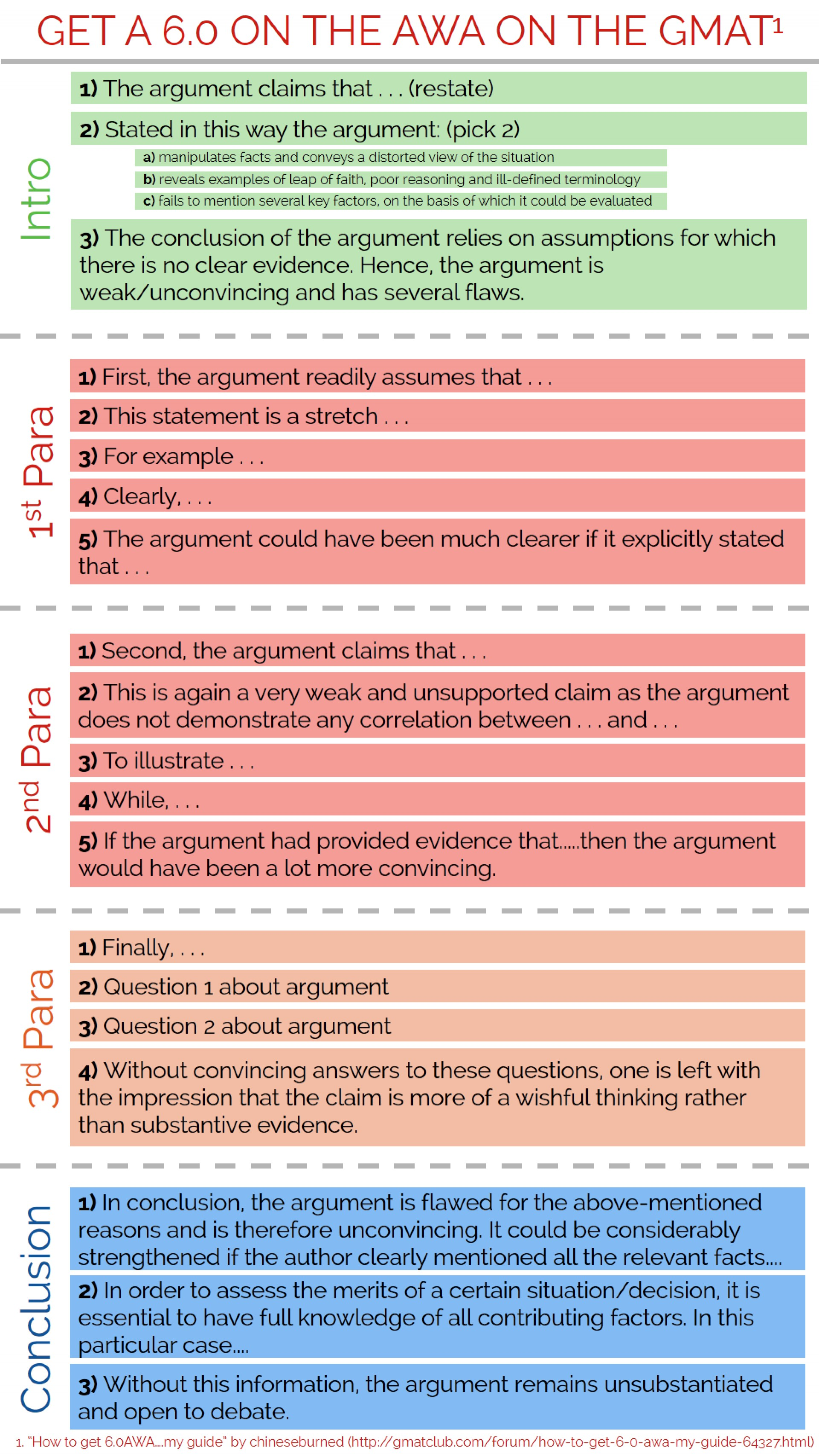 003 Fyefptm Essay Example Gre Issue Stunning Template Sample Prompts Chart Revised 1920