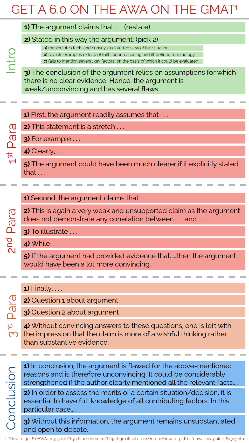 003 Fyefptm Essay Example Gre Issue Stunning Template Sample Prompts Chart Revised Full
