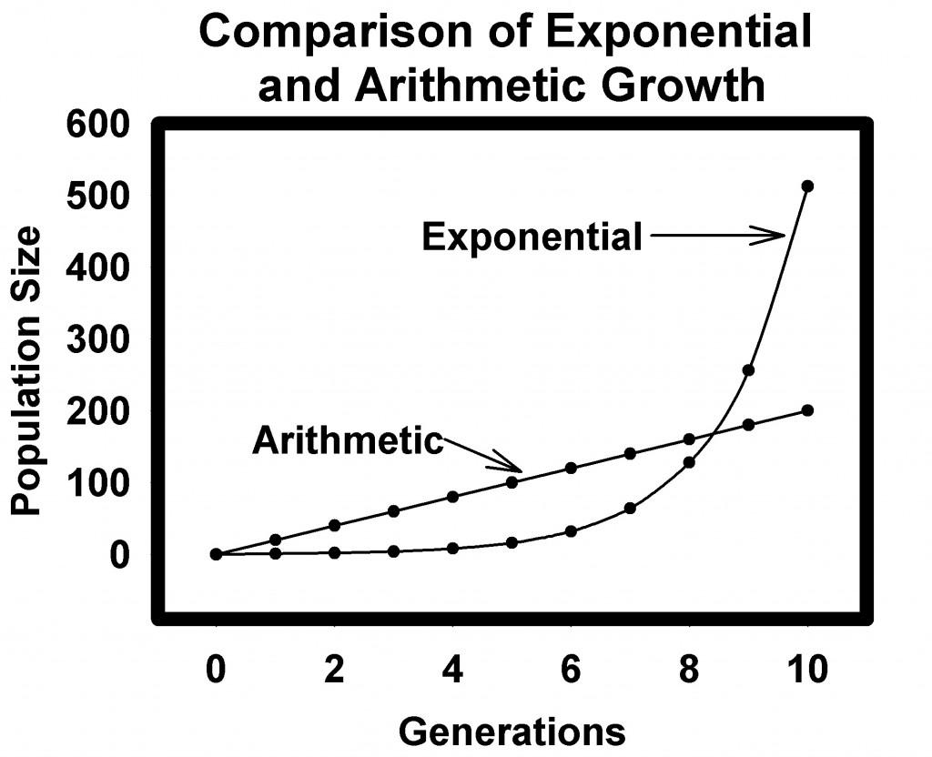003 Malthusgrowthcurves Jpg Essay Example Thomas Malthus On The Principle Of Stupendous Population After Reading Malthus's Principles Darwin Got Idea That Ap Euro Large