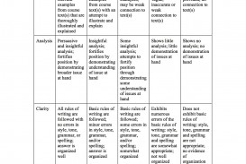 003 Paragraph Essay Rubric Sgo Social Studies Awesome 5 8th Grade Middle School Pdf