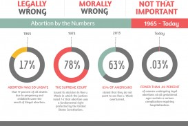 003 Pro Choice Essay Argumentative Abortion Stats Infographic Unique Outline Topics Conclusion
