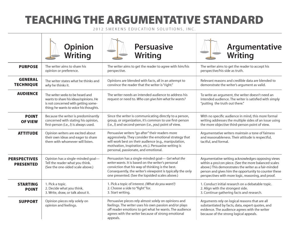 003 Teaching The Argumetative Standardo Write An Argumentative Essay Surprising Sample Example In Which You State And Defend Full
