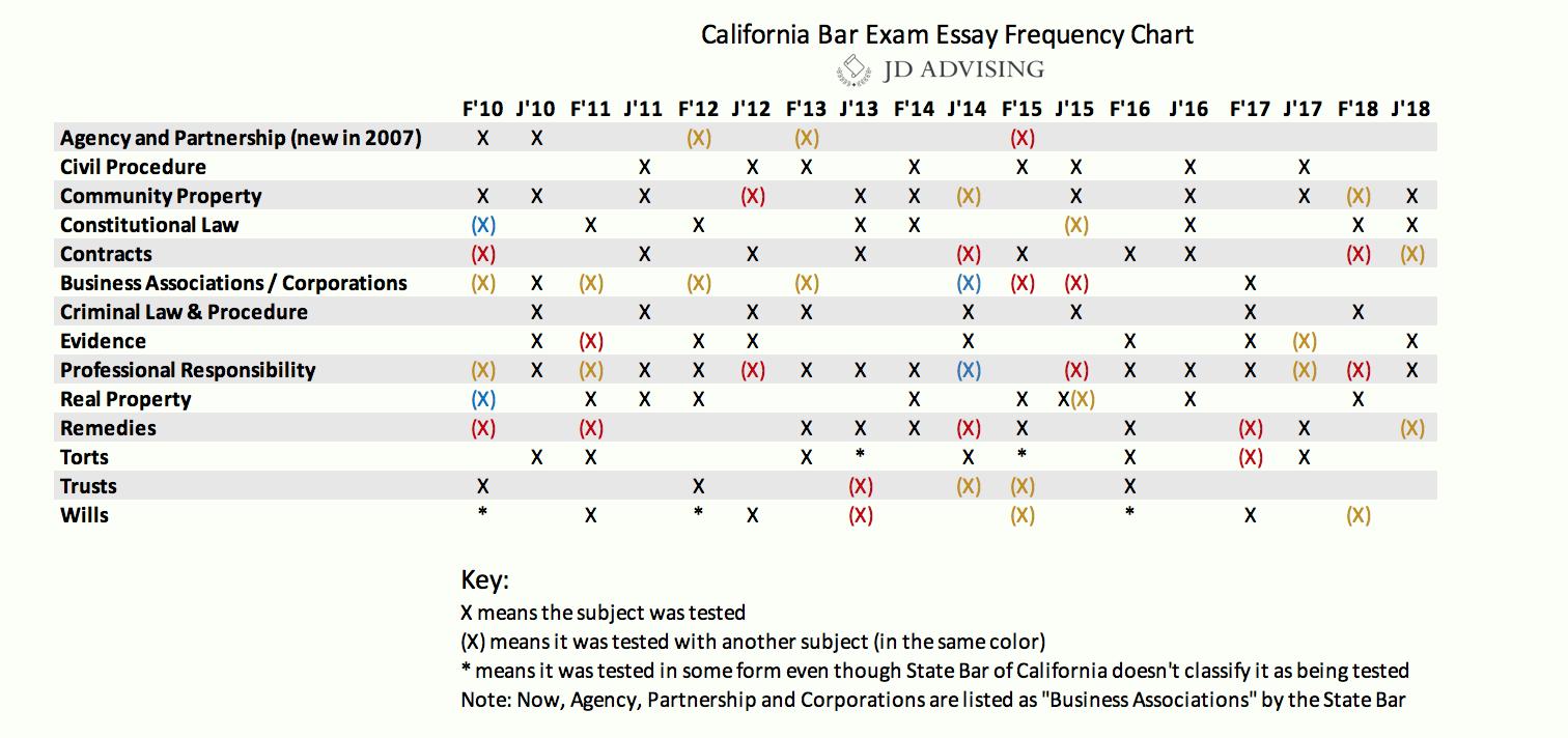 california bar exam essays frequency chart essay  thatsnotus  california bar exam essays california bar exam frequency chart essay
