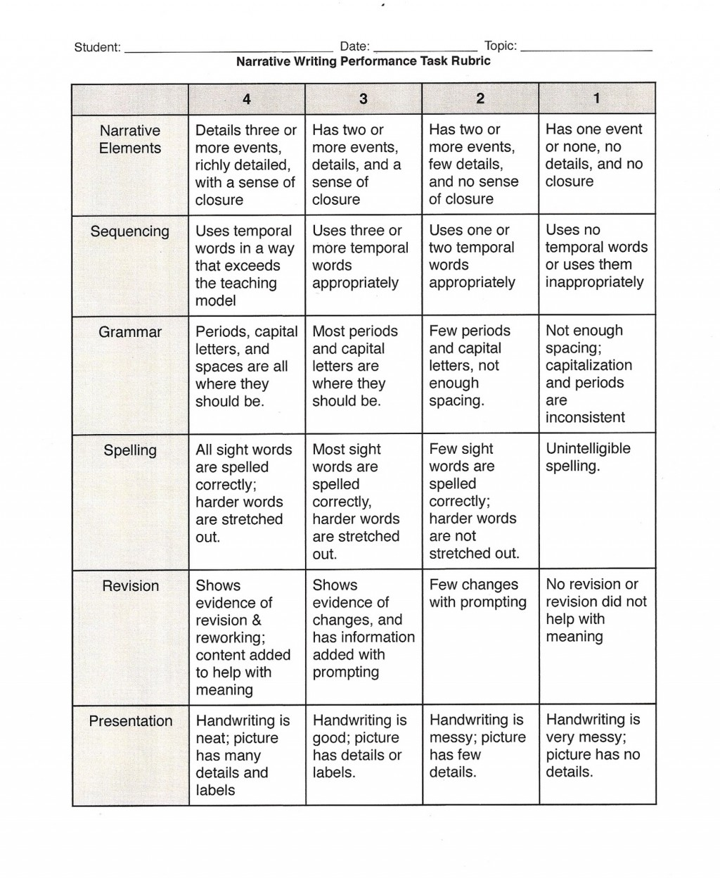 004 Compare And Contrast Essay Rubric Teacher20rubric Wondrous 3rd Grade High School Large