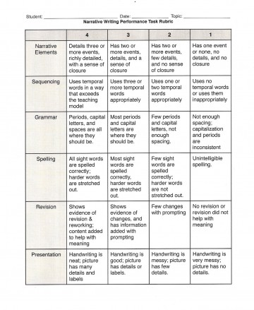 004 Compare And Contrast Essay Rubric Teacher20rubric Wondrous 3rd Grade High School 360