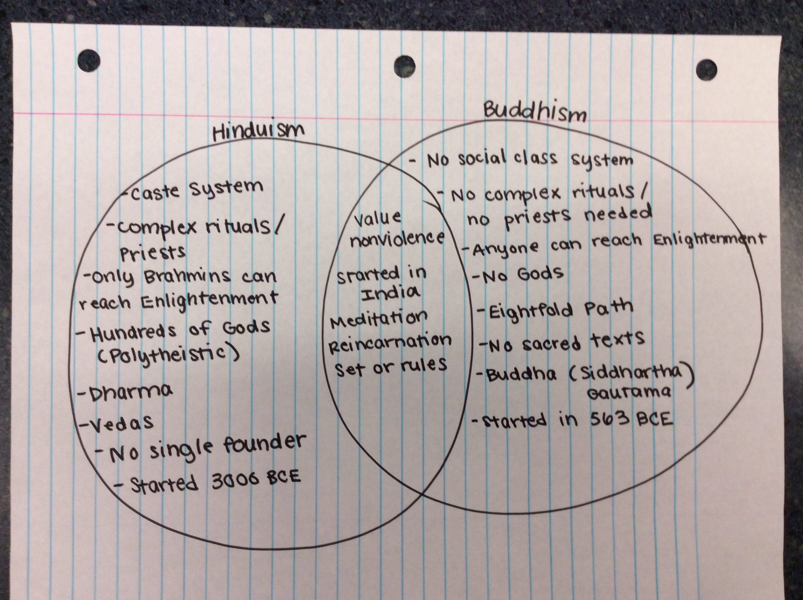 how does buddhism contradict confucianism