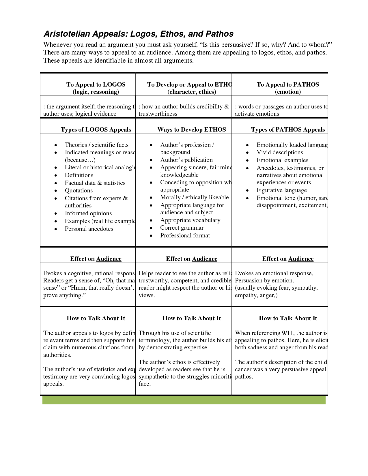 004 Essay Example Letter From Birmingham Jail Ethos Pathos Logos Persuasive Using And Best Images About Change Management Prof Top Full