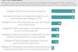 004 Essay On Aliens In Earth Fermi2 Marvelous