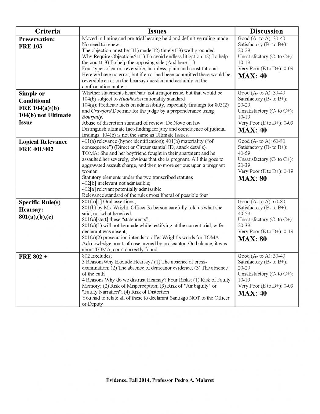 004 Grading Essays Essay Rubric University Best Images About College Grader Free Malavet Evidence Fall 2014 P Board Scoring Gradesaver 1048x1356 Example Sensational Online For Teachers Paper Students Full