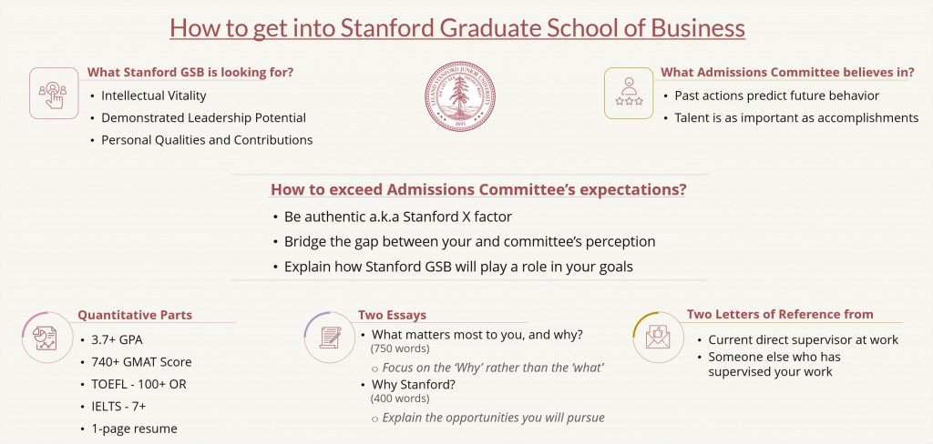 004 How To Get Into Stanford Gsb Mba Programfit25142c1200ssl1 Essay Phenomenal 2019 Analysis Tips Large
