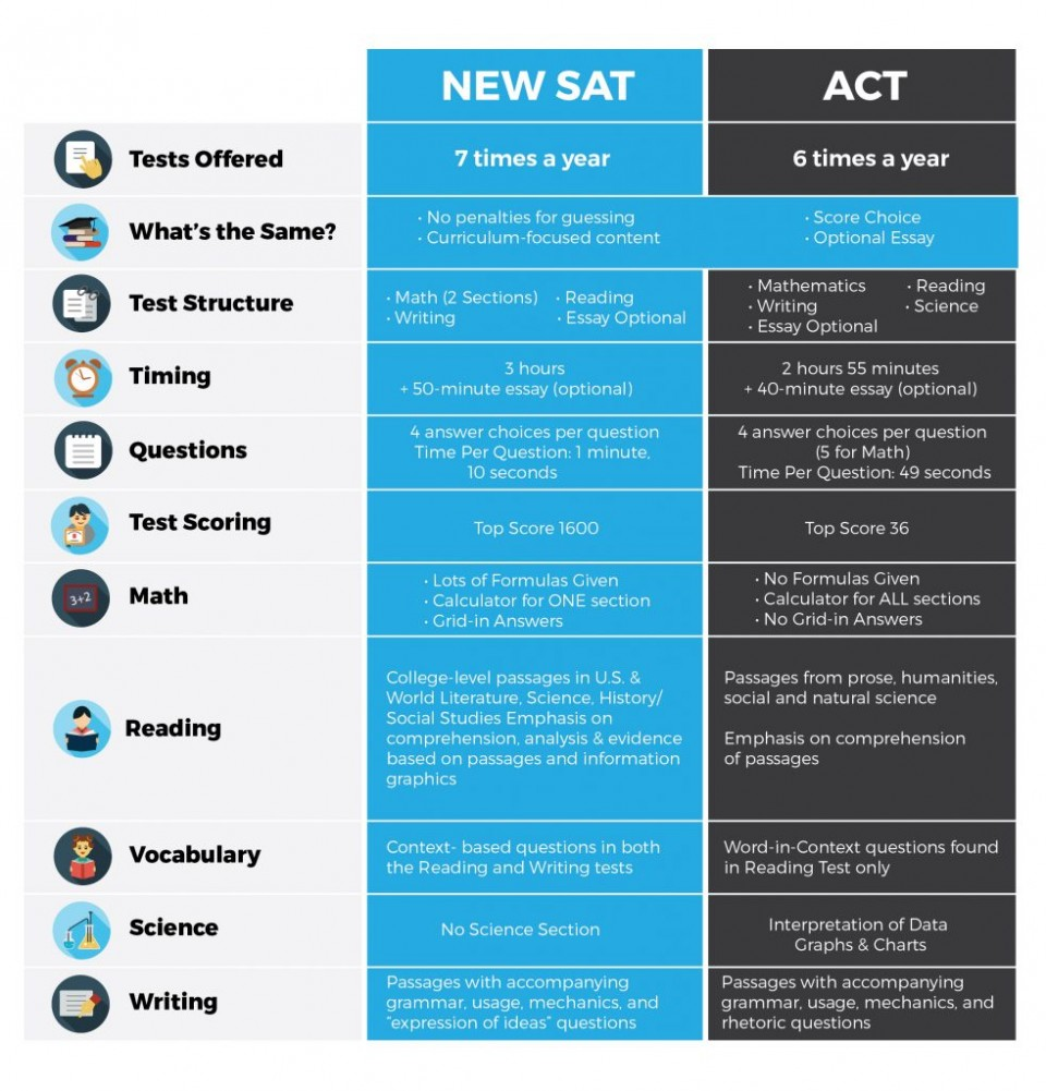 004 New Sat Vs Act 982x1024 Essay Example Colleges That Fascinating Require Schools 2019 College Board Don't Essays For Admission 960