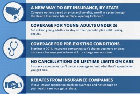 004 Obamacare Essay Healthcare List Graphic 08072013 0 Stupendous Analysis Repeal Conclusion