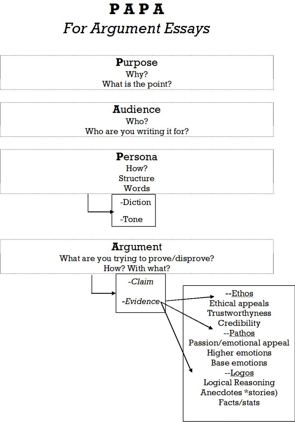 004 Parts Of Persuasive Essay Papa Jpg Imposing 6 A Large